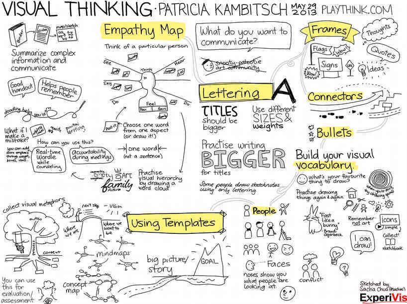 Visual thinking o pensamiento visual emowe aprendizaje - One of your students left their book on the table ...
